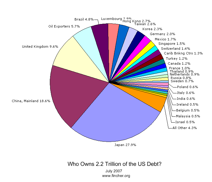 Who owns the U.S. debt?