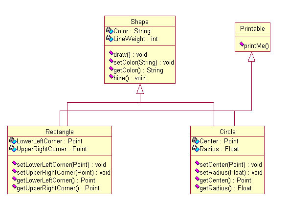 Really Brief Introduction to Object Oriented Design